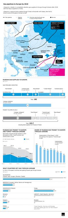 TASS Infographics: Russia's gas pipelines to Europe by 2018