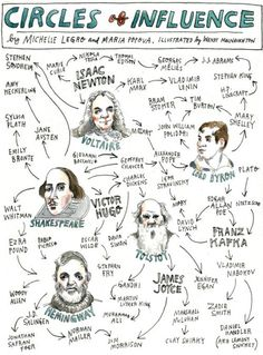 Circles of Influence. Isaac Newton, Lord Byron, Shakespeare, Hugo, Kafka, Tolstoy, Hemingway, Joyce, and on and on...