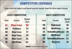 States with highest/lowest mkt share by largest insurer