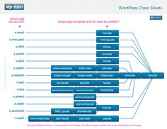 WordPress Cheat Sheets: Template Heirarchy Map | Wptuts+