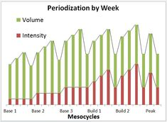 Every competitive cyclist is always pushing... The key to achieving that fitness is a training plan based on periodization. What is periodization?