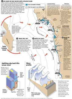 OC Tsunami scenario. #geology