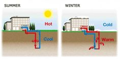 A Geothermal Heat Pump Can Cool In Summer and Heat In Winter