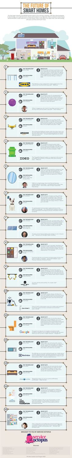 The Future of Smart Home #Infographic #HomeImprovement
