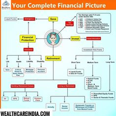 is a leading financial investment advisor in Delhi. Financial Quotes, Financial Planner, Financial Tips, Financial Engineering, Wealth Management, Money Management, Accounting And Finance, Accounting Major, Accounting Basics