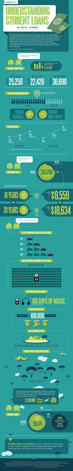 Infographic of Student Debt and Student Loans #education #hackingedu
