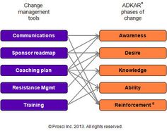 Levers of Change Management