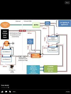 Jayco wiring diagram Caravan Ideas Diagram, Camper van