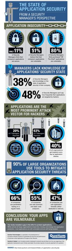 The State of Application Security [Infographic]