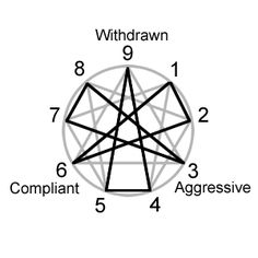 The second triad of the enneagram deals with the way we approach the world or how we act. Also known as stances, the triads were originally identified by Karen Horney as she classed them by the...