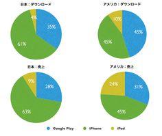 iPhone/iPad vs Google Play (AppAnnie Intelligence 2012-05)