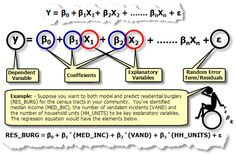 OLS Regression Equation