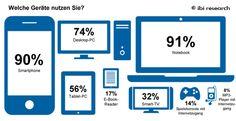 Inforgrafik: Verteilung in % - Geräte zur Internetnutzung