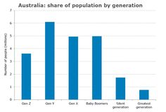 Australia: Share Of Population By Generation
