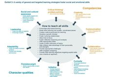 16 skills students need to learn today to thrive tomorrow | World Economic Forum #cultivatecomm