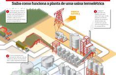 Usinas termelétricas transformam energia térmica em energia elétrica. Veja como uma usina funciona!