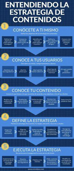Entendiendo la estrategia de contenidos (infografía)