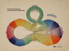 From the Edward G. Mazurs Collection of Periodic Systems Images, Chemical Heritage Foundation Archives, Philadelphia, PA #periodictable
