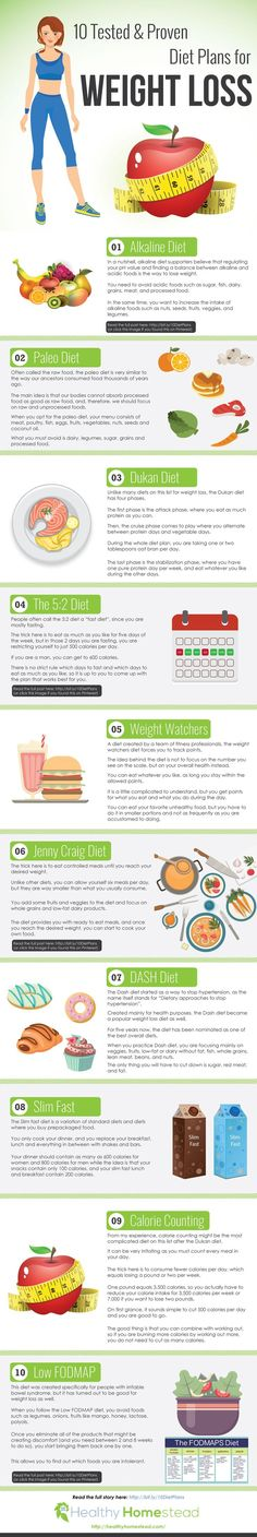 10 Tested & Proven Diet Plans for Weight Loss