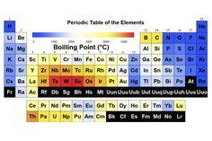 Periodic table calculator program periodic diagrams science periodic table scientific and financial calculators 1d 2d periodic table introduction as app ti urtaz Images