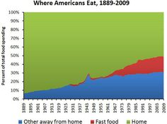 Food Spending, Smaller--1. People Are Eating More Junk Food Than Ever