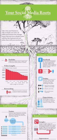 Tutoriel pour les entreprises pour savoir comment utiliser les médias sociaux pour faire reconnaitre leurs présences dans le monde.