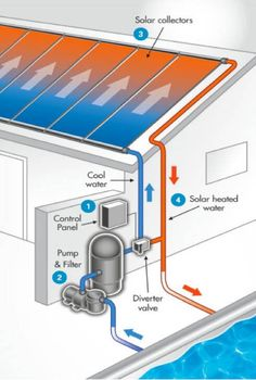 Swimming Pool Solar Panels: Diagram of a pool solar panel system Swimming Pool Solar Panels: Diagram of a pool solar panel system Pool Solar Panels, Solar Roof, Solar Energy Panels, Best Solar Panels, Solar Energy System, Solar Power, Wind Power, Diy Solar Pool Heater, Solar Panels For Home