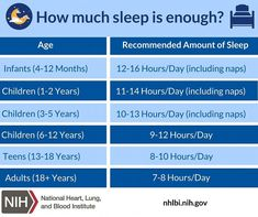 Your immune system depends on you getting enough sleep. Strengthen yourself with plenty of Z's. Graphic thanks to @nihgov #anxiety #depression #love #mentalhealth #mentalhealthawareness #selfcare #selflove #motivation #stressfreecounseling #COVID19 Sleeping Too Much, Year 9, Nurse Life, Mental Health Awareness, Stress Free, Immune System, Lunges, Self Care, Counseling