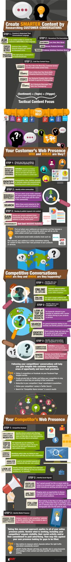 Creating Smarter Content - The #Infographic and 4-Part Blog Series Part 1 - Research Customer Conversations Part 2 - Customer's Web Presence Part 3 - Competitive Conversations Part 4 - Competitor's Web Presence