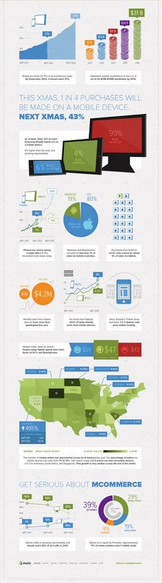 The Rise of mCommerce