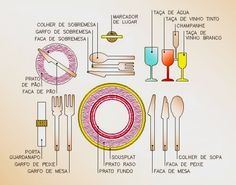 Como arrumar a mesa / how to set a table Good Manners, Home Hacks, Tablescapes, Table Settings, Sweet Home, Diy Crafts, Entertaining, Table Decorations, Centerpieces