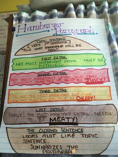 Hamburger paragraph for 2nd grade writing .  Includes Topic sentence , details and closing sentence
