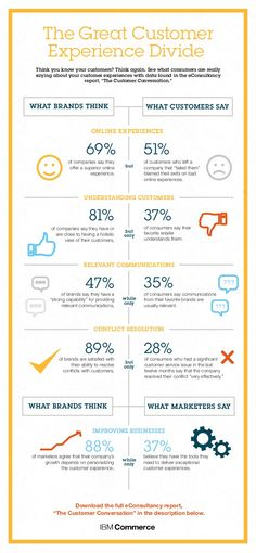 Unterschiede in der Wahrnehmung der Customer Experience