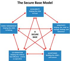 The Secure Base Model
