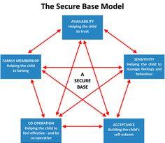 The Secure Base Model