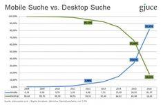 Mobile SEO Mobile Suche vs Desktop Suche