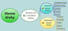 Myšlienkové mapy | Deviataci Diagram, Chart, School