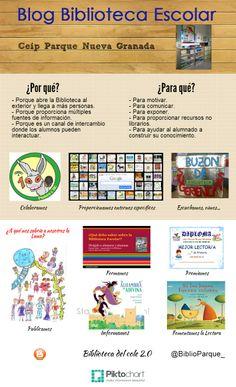 Blog Biblioteca Escolar CEIP Parque Nueva Granada.