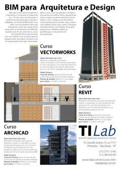 Autocad Revit, Softwares, Architecture, Management, House, Architecture Student, Building Information Modeling, Log Projects, Graphics