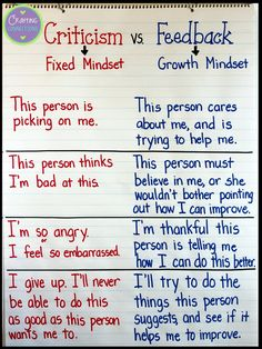 I think I'm going to lose the fixed and growth mindset part as it unfairly demonizes fixed mindset. Love the feedback part, though! Help students understand the difference between criticism and feedback. Growth Mindset Classroom, Growth Mindset Activities, Growth Mindset Lessons, Growth Mindset Quotes, Growth Mindset For Kids, Social Emotional Learning, Social Skills, Anchor Charts, School Counseling