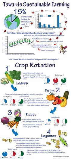 decrease fertilizer and pesticide use with crop rotation methods -- this shows what crops need what and how much NPK is left with each crop!!!!