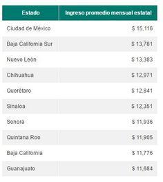Los estados con los mejores sueldos