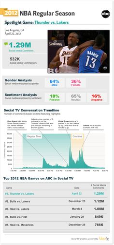 Social TV x NBA