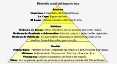 Pirámide social del Imperio Inca