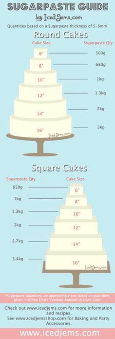 much Sugarpaste / Fondant you need to cover a cake.How much Sugarpaste / Fondant you need to cover a cake. Cake Decorating Techniques, Cake Decorating Tutorials, Cookie Decorating, Decorating Cakes, Cake Decorating With Fondant, Decorating Ideas, Decor Ideas, Fondant Tips, Fondant Icing