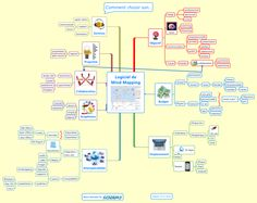 Logiciel de Mind Mapping free mind map download