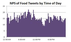 How New York Tweets About Food, Part2 #data #visualization #nyc