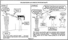 Telekinesis as used in witchcraft