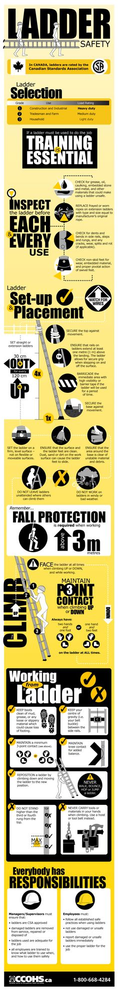 Infographic The Top 10 OSHA Safety Violations Of 2016