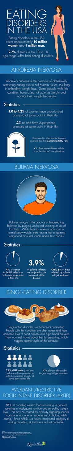 Eating Disorders in the USA Infographic